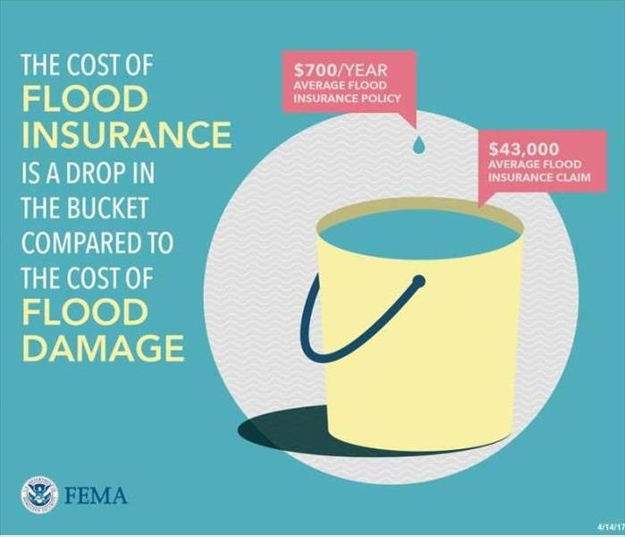 Water Damage What is the difference between Flood Insurance and Homeowners Insurance?